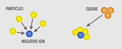 Negative_ions