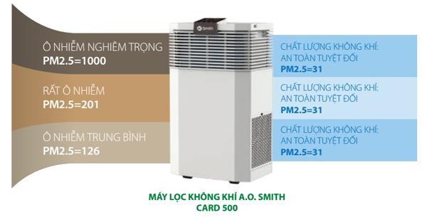 Máy lọc không khí AO smith KJ420FB01