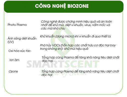 công nghệ biozone khử mùi khử khuẩn
