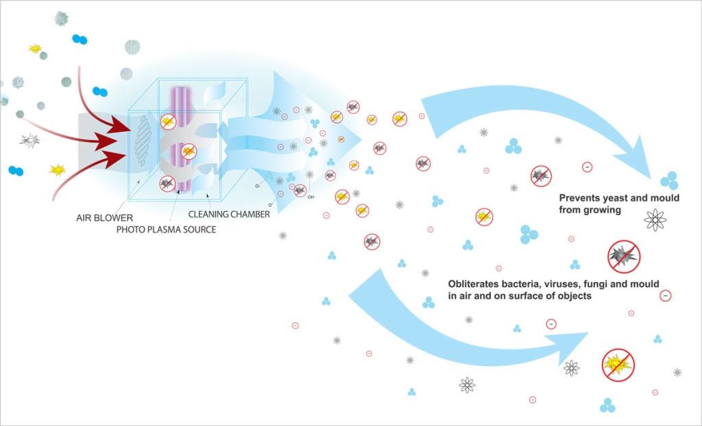 Công nghệ khử khuẩn biozone